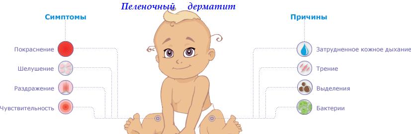 Как лечить опрелости 3 степени у новорожденных